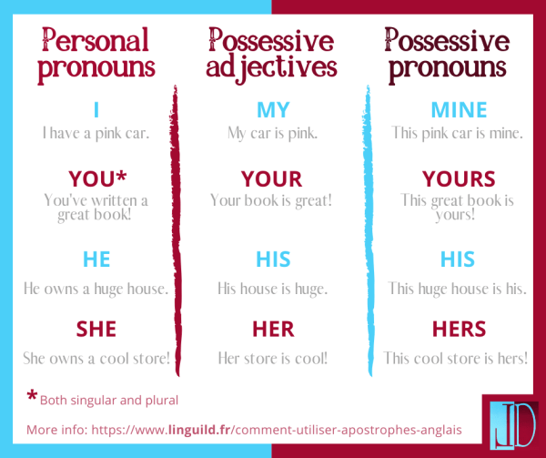 possessive pronouns table 1