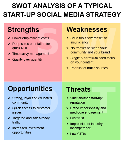 SWOT Analysis Of A Typical Start-Up Social Media Strategy