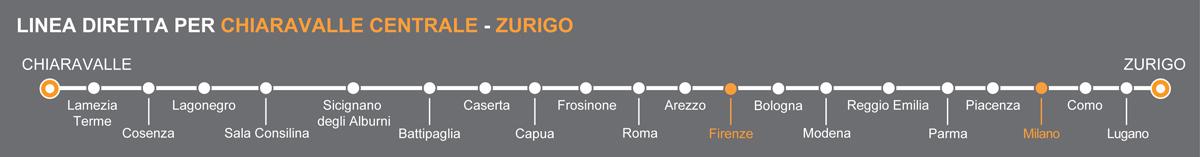 Bus Firenze - Milano, viaggio pullman a Milano