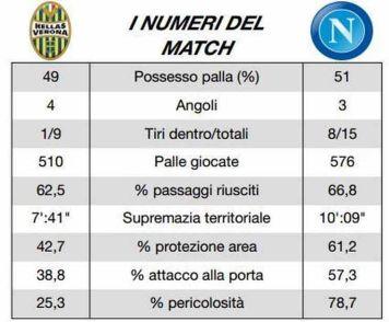 Statistiche del match della Lega Calcio