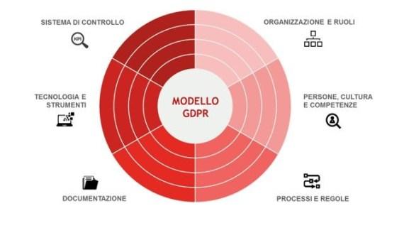 progetto di adeguamento al regolamento europeo sulla privacy 2018