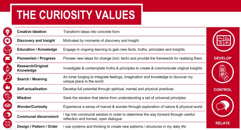 Curiosity Values