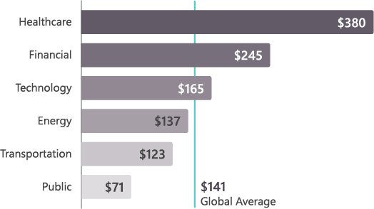 A graph showing the costs of data breach across 6 different industries with the global average at $141 per record