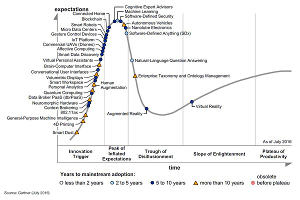 Gartners Hype Cycle for Emerging Technologies, 2016