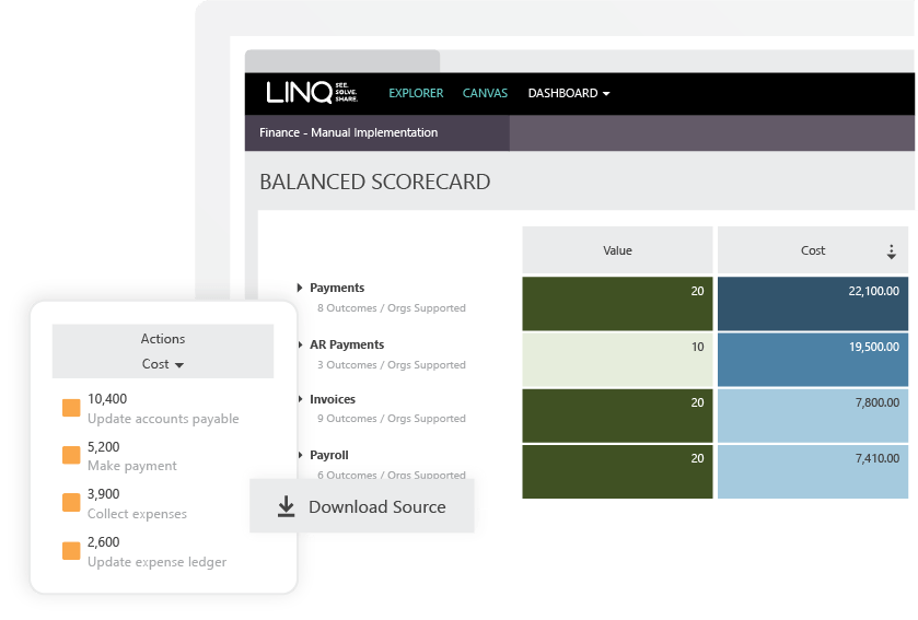 Screenshot from LINQ Insights showing cost and value of the work that is undertake to create business value by creating outcomes
