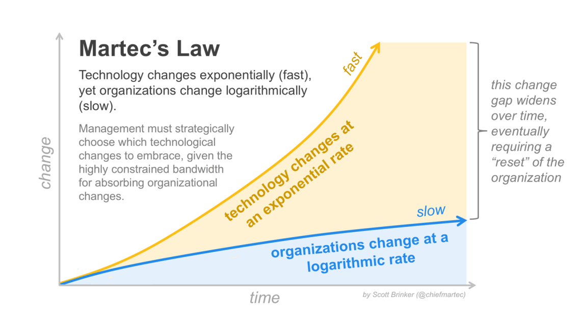 A graph showing Martec's Law - the divergence of rate of change of technology against rate of change of an organisation