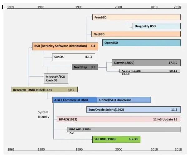 graph unix history