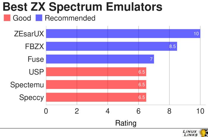 Reminiscing the Wonderful ZX Spectrum - LinuxLinks