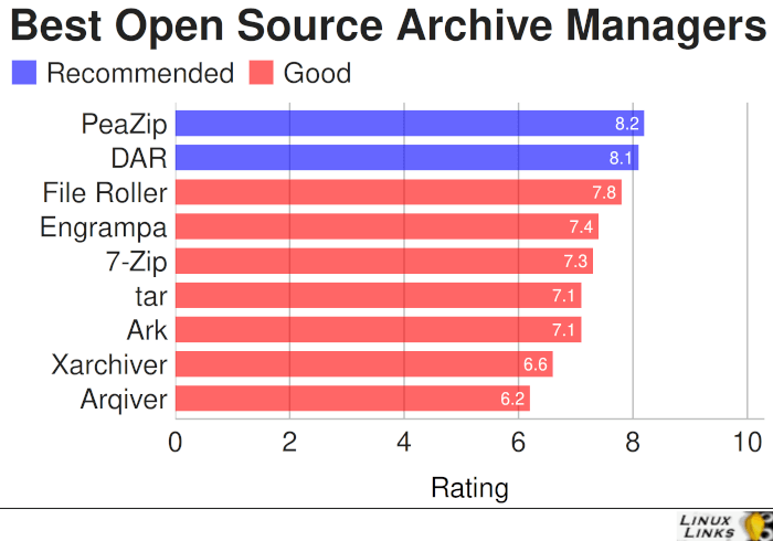 Best Free and Open Source Archive Managers