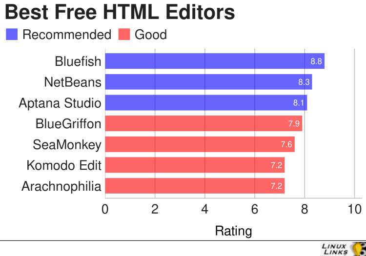 Best Free and Open Source HTML Editors