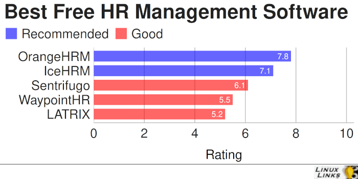 Best Free and Open Source Human Resource Management