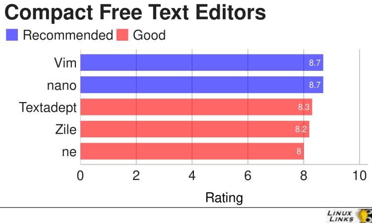 Compact Text Editors