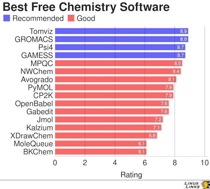16 Best Free Linux Chemistry Tools - LinuxLinks