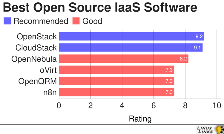 Best Free and Open Source IaaS Software