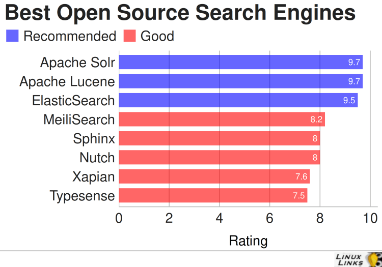 Best Free Open Source Search Engines Big Data