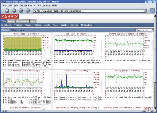ZABBIX - real-time monitoring of millions of metrics
