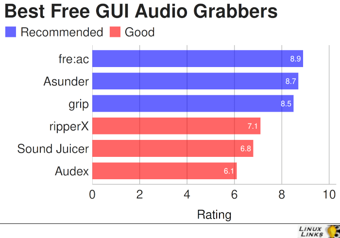 Best Free and Open Source GUI Audio Grabbers