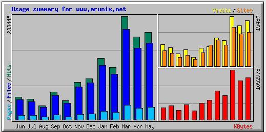 The Webalizer - web server log file analysis software
