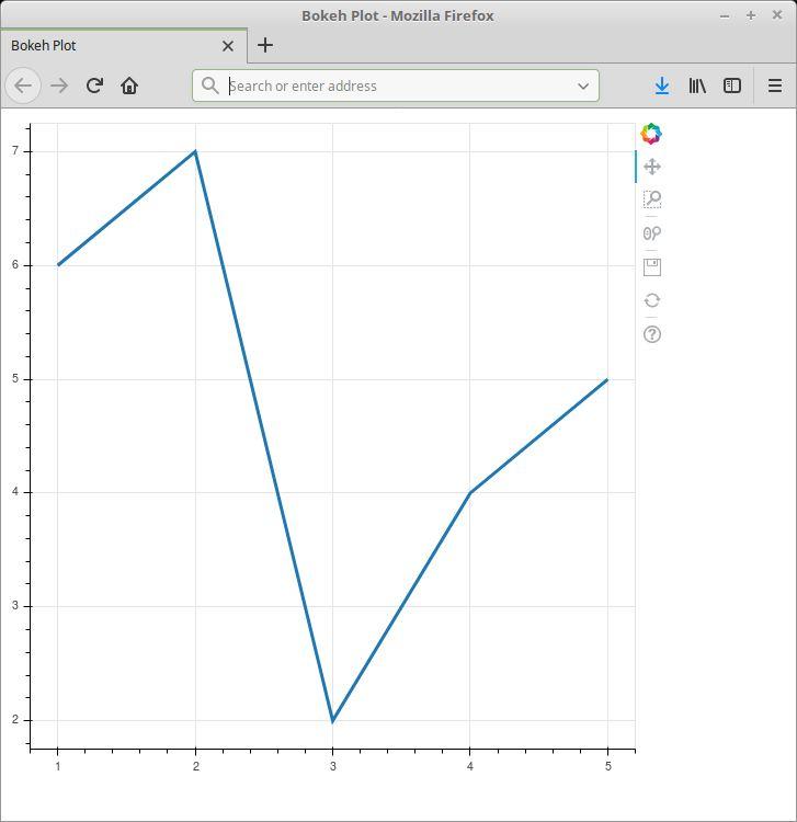 Bokeh - Python Interactive Visualization Library - LinuxLinks