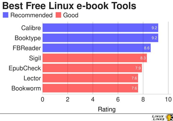 ebook-Tools-Best-Free-Software