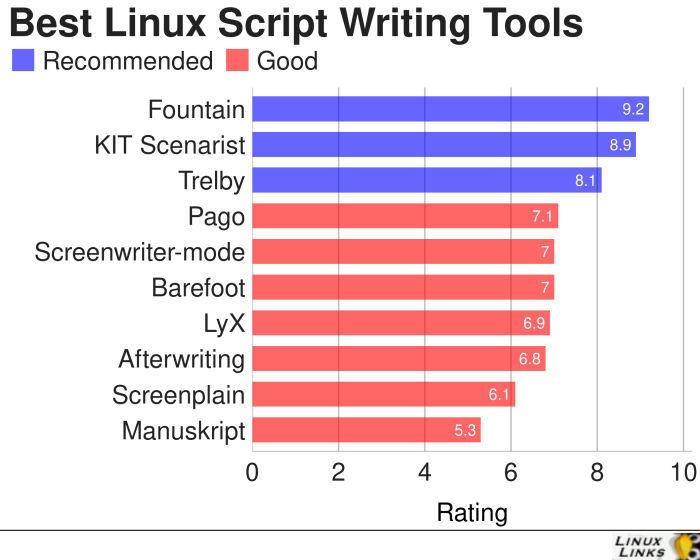 Script-Writing-Tools-Best-Free-Software