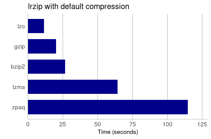 Best Linux Multi-Core Compression Tools - Page 5 of 5