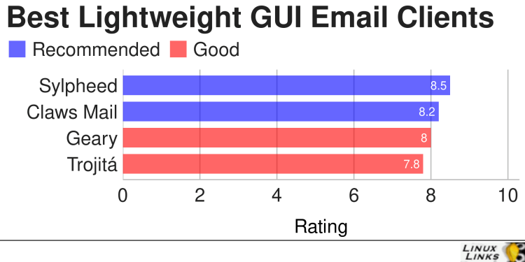Best Free and Open Source Lightweight GUI Email Clients