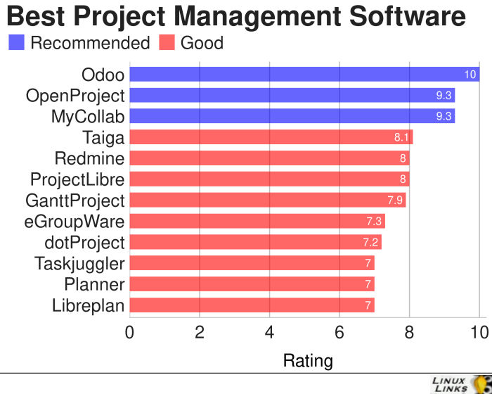 Project-Management-Best-Free-Software