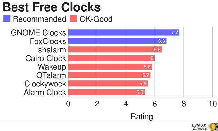 8 Best Free Linux Clocks - LinuxLinks