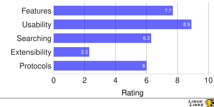 Deepin-File-Manager-Score