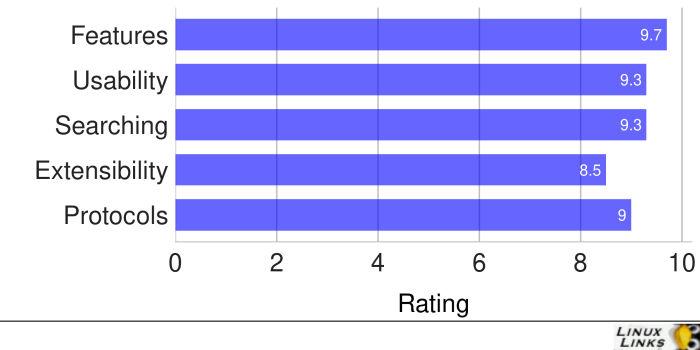 Krusader-Scores