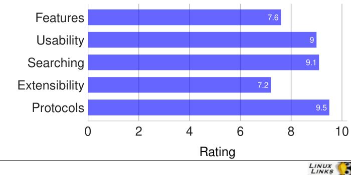 PCManFM-Qt-Scores