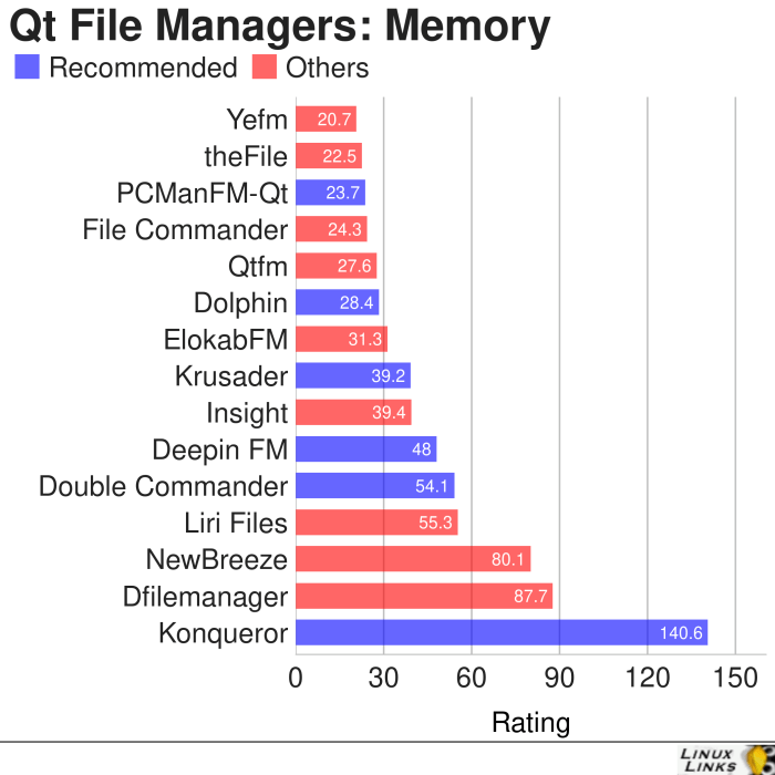 Qt-File-Managers-Roundup-Memory-Consumption-All