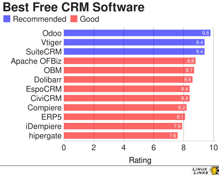 CRM-Best-Free-Software
