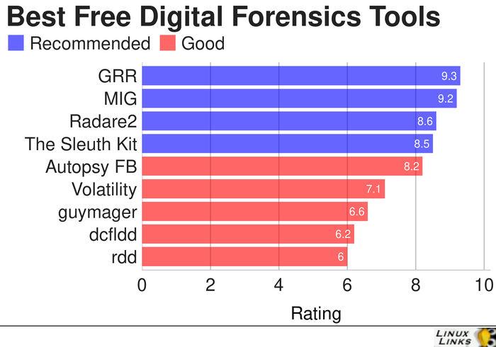 Digital-Forensics-Tools-Best-Free-Software
