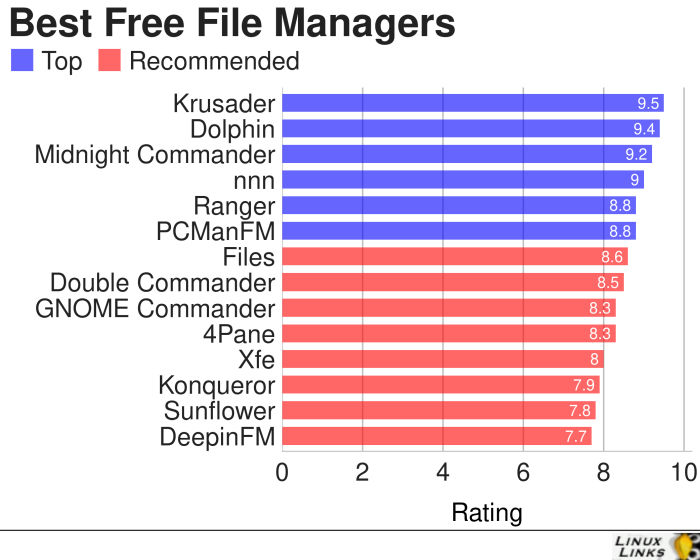 File-Managers-All-Best-Free-Software