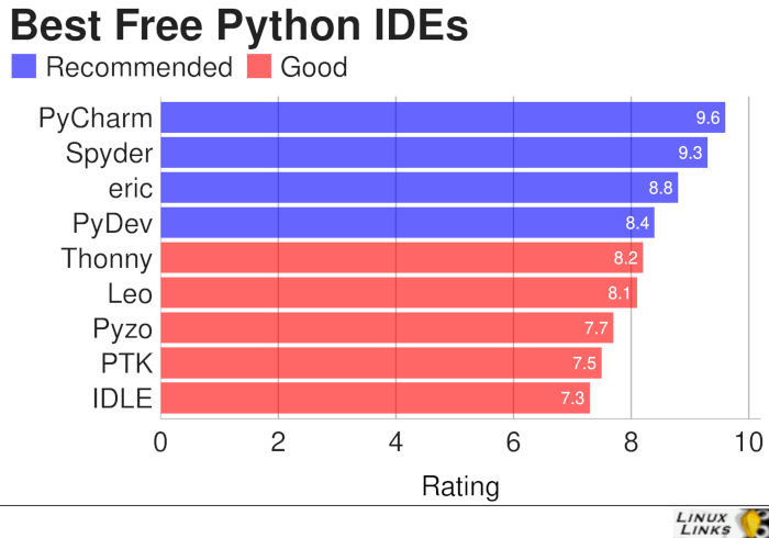 9 Best Free Python Integrated Development Environments (Updated 2019