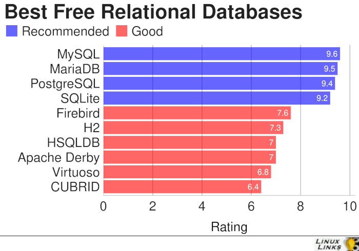 10 Excellent Free Linux Relational Databases - LinuxLinks