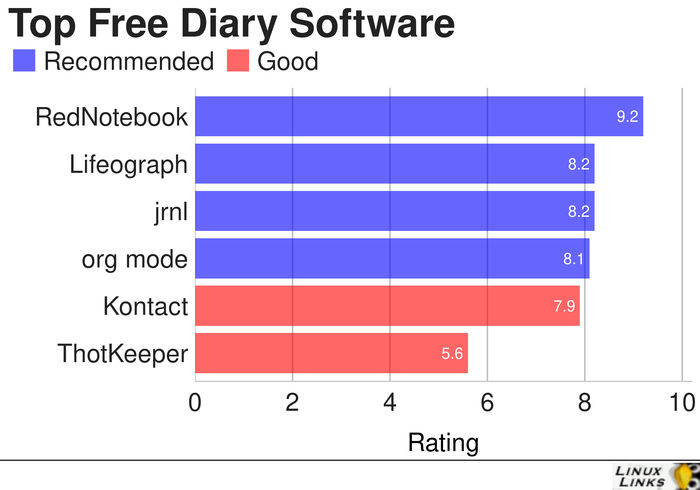 Top-Diary-Best-Free-Software