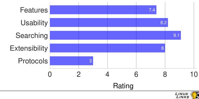 Xfe-Scores