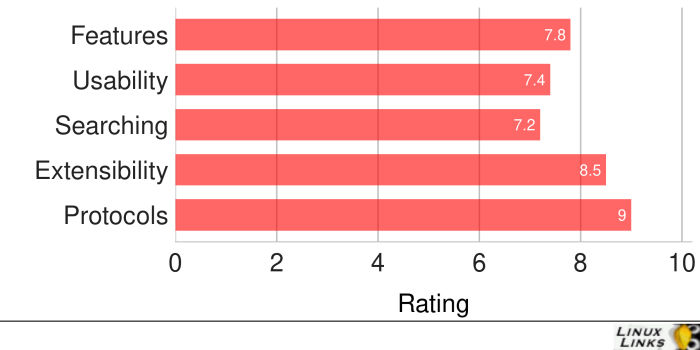 trolCommander-Scores