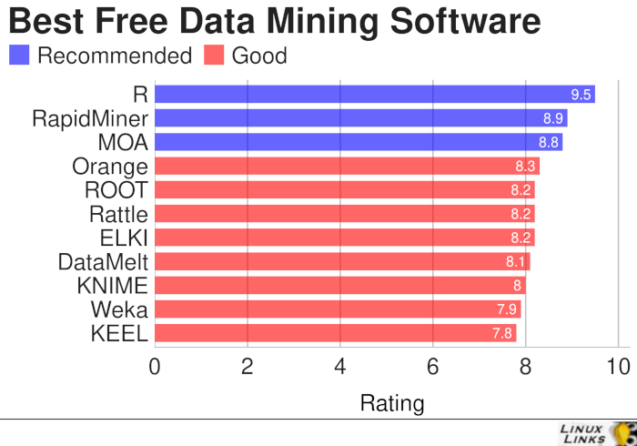 11 Best Free Linux Data Mining Software - LinuxLinks