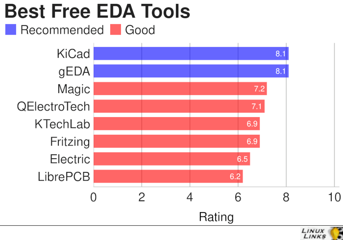 EDA-Tools-Best-Free-Software