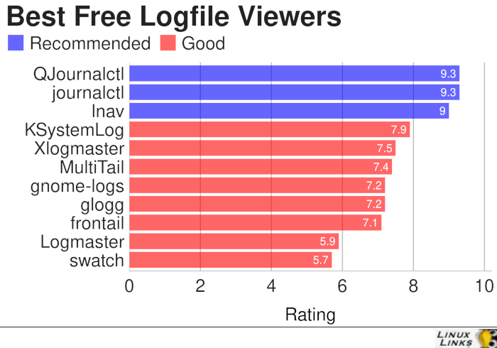 Logfile-Viewers-Best-Free-Software