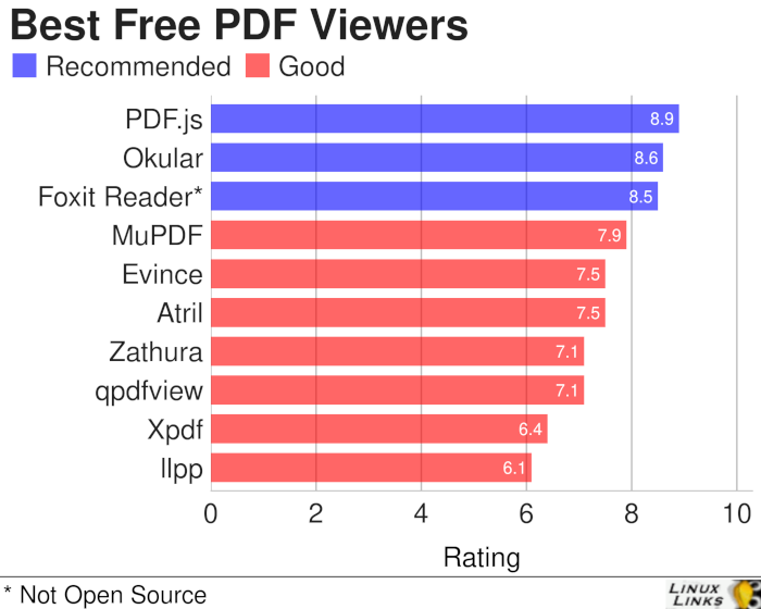 10 Free Capable Linux PDF Viewers - LinuxLinks
