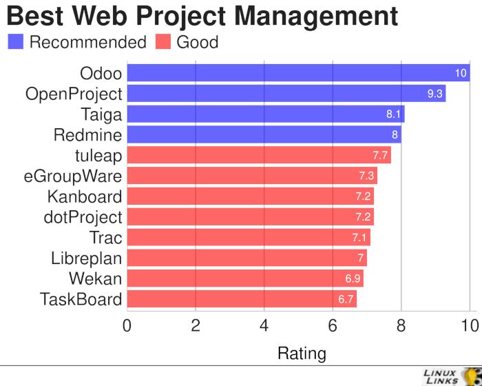 Web-Project-Management-Best-Free-Software