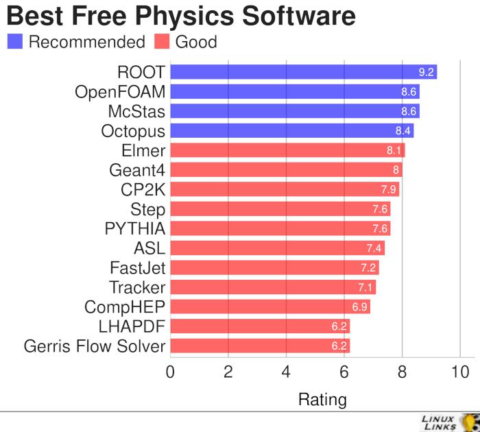 15 Best Free Linux Physics Tools - LinuxLinks