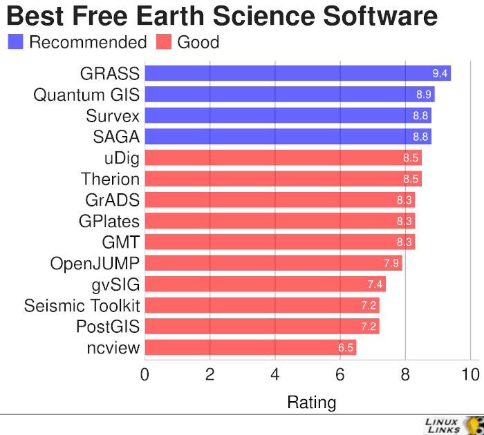 Earth Science Software