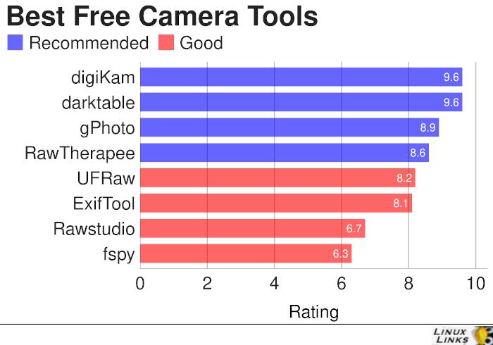 Camera Tools