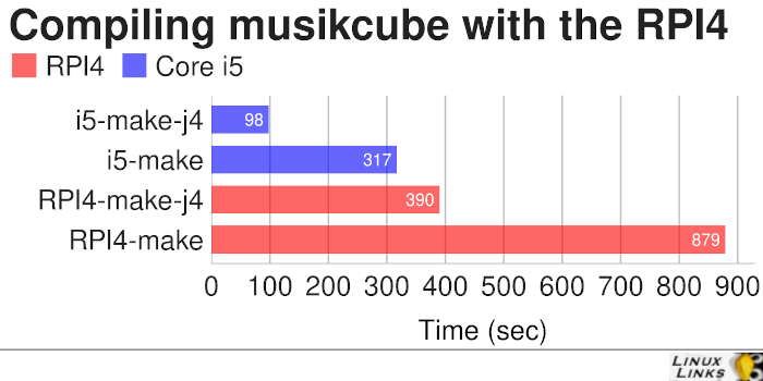 musikcube - compiling on the RPI4 and Core i5